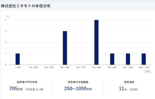 高嶋ちさ子の旦那・盛田賢司の仕事は宝飾のミキモト!年収は1000万超!?